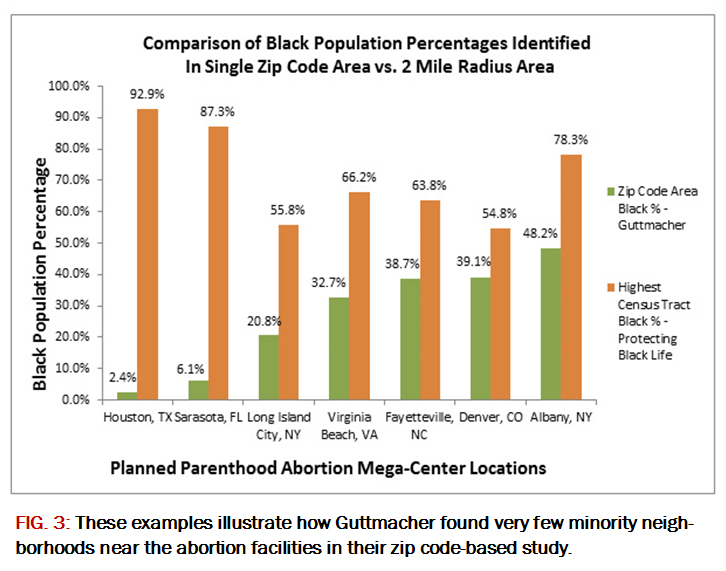 3 Above Ilrate How Guttmacher Found Very Few Minority Neighborhoods Near The Abortion Facilities In Their Study As It Turns Out They Weren T Really